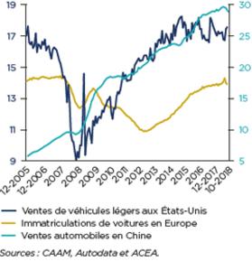 Automobile Etudes Economiques Coface