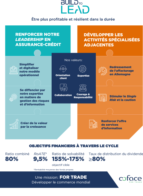 Infographie Build to Lead